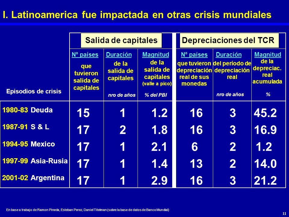 1980-83Deuda 1987-91S & L 1994-95Mexico 1997-99Asia-Rusia 2001-02Argentina Nº paísesDuraciónMagnitud que tuvieron salida de capitales nro de años% del
