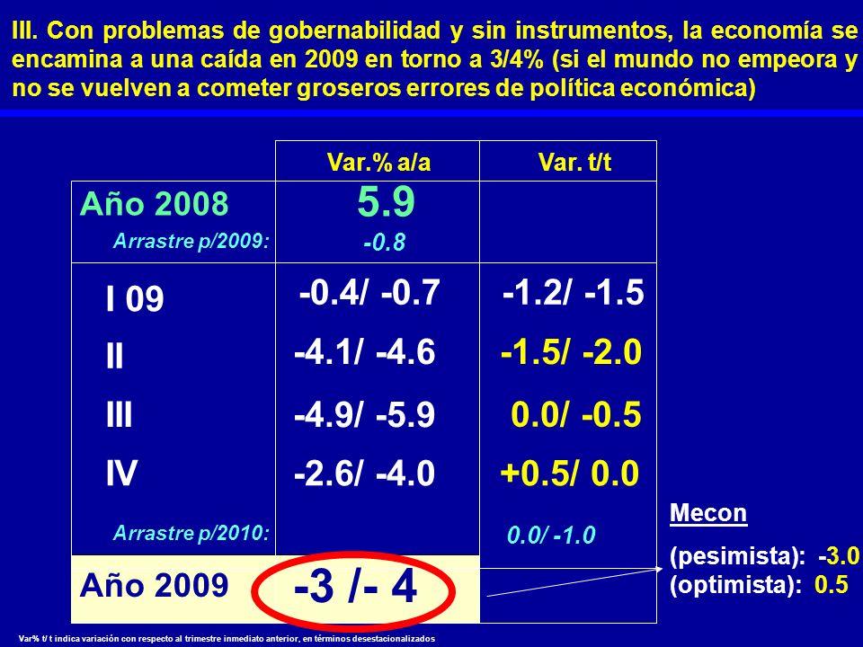 -3 /- 4 Año 2009 5.9 Arrastre p/2009: -0.8 Var. t/t I 09 -0.4/ -0.7 -1.2/ -1.5 II -4.1/ -4.6-1.5/ -2.0 III-4.9/ -5.9 0.0/ -0.5 IV-2.6/ -4.0+0.5/ 0.0 A