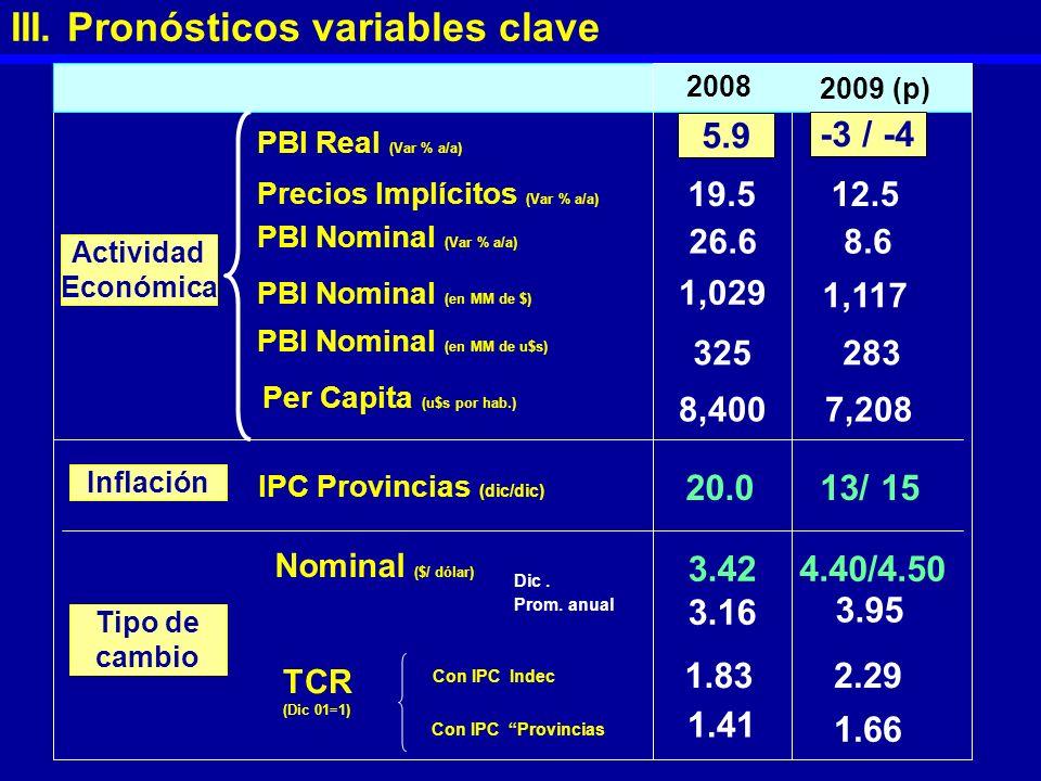 2008 5.9 -3 / -4 III. Pronósticos variables clave Per Capita (u$s por hab.) 8,400 PBI Real (Var % a/a) Precios Implícitos (Var % a/a) 19.512.5 PBI Nom