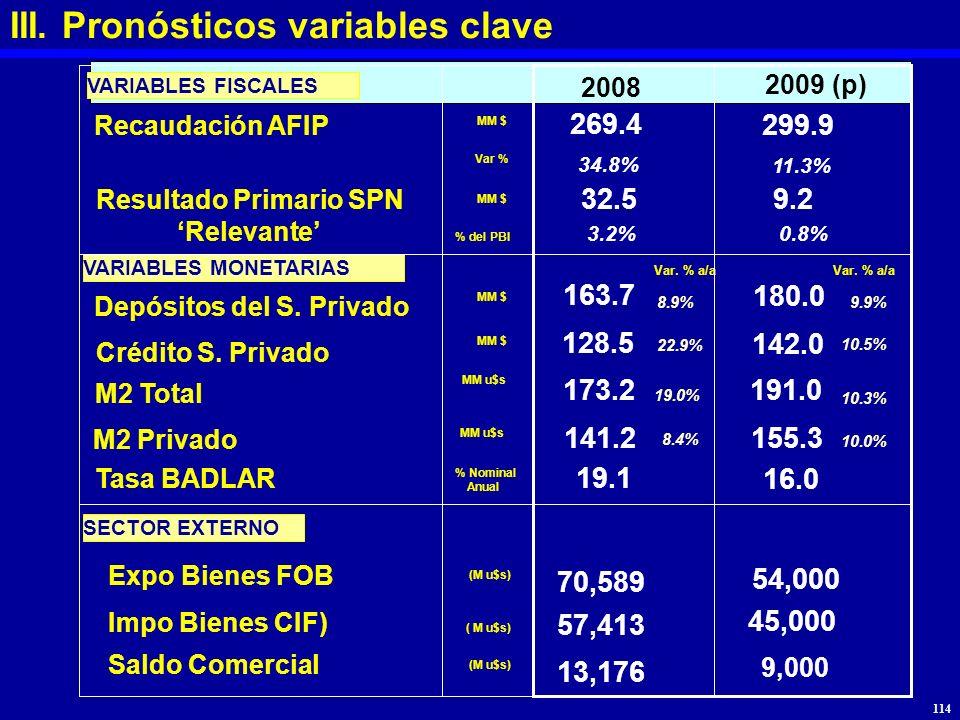 Recaudación AFIP Var % Resultado Primario SPN Relevante % del PBI Depósitos del S. Privado Var. % a/a MM $ VARIABLES FISCALES VARIABLES MONETARIAS 200