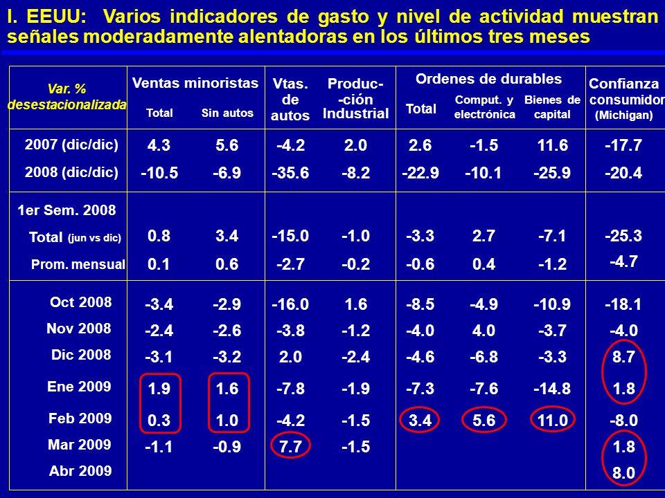 I. EEUU: Varios indicadores de gasto y nivel de actividad muestran señales moderadamente alentadoras en los últimos tres meses Vtas.Produc-Confianza T
