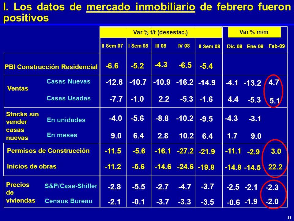 I. Los datos de mercado inmobiliario de febrero fueron positivos II Sem 07 Var % t/t (desestac.) I Sem 08IV 08 PBI Construcción Residencial -6.6-5.2 -