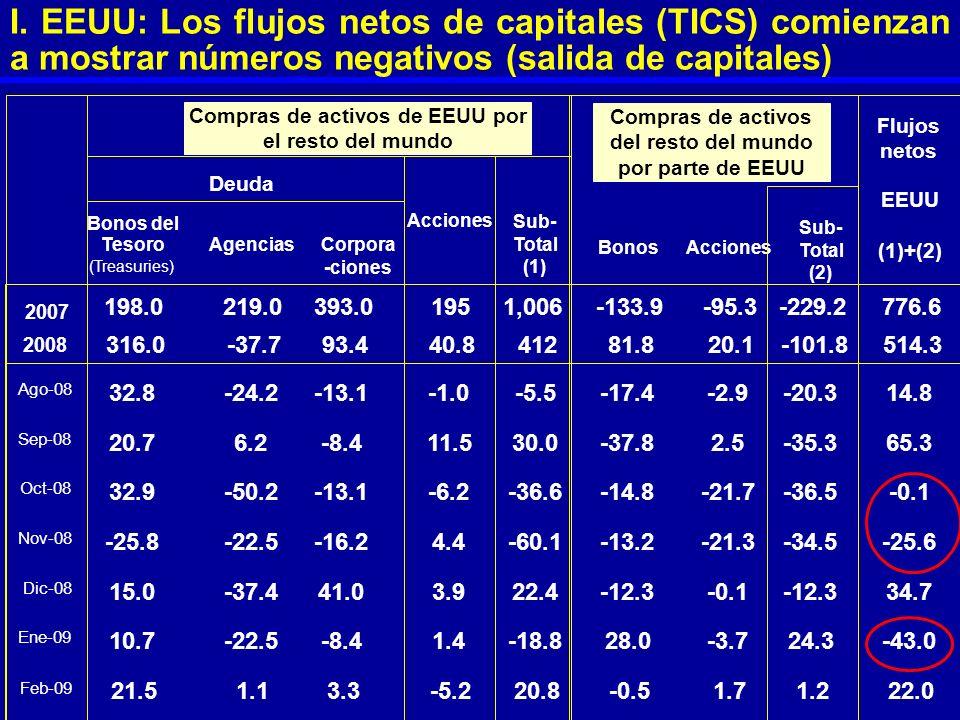 I. EEUU: Los flujos netos de capitales (TICS) comienzan a mostrar números negativos (salida de capitales) Bonos del Tesoro (Treasuries) AgenciasCorpor