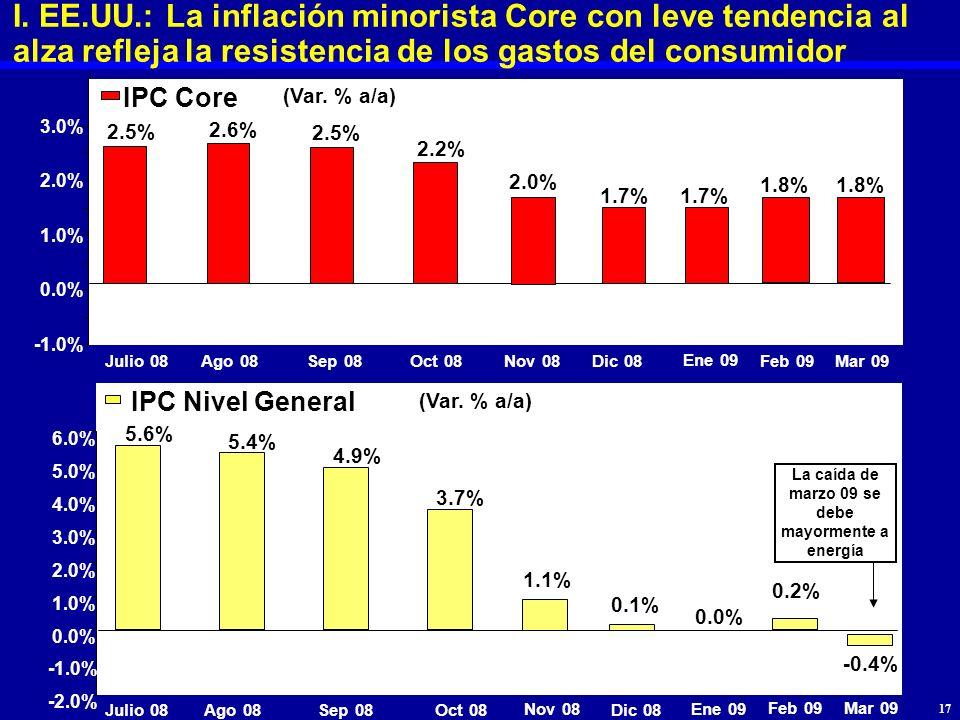 I. EE.UU.: La inflación minorista Core con leve tendencia al alza refleja la resistencia de los gastos del consumidor -1.0% 0.0% 1.0% 2.0% 3.0% IPC Co