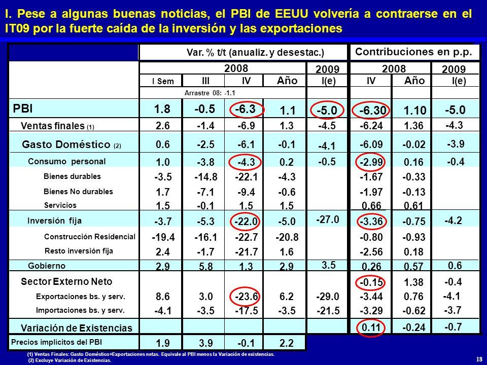 I. Pese a algunas buenas noticias, el PBI de EEUU volvería a contraerse en el IT09 por la fuerte caída de la inversión y las exportaciones Var. % t/t