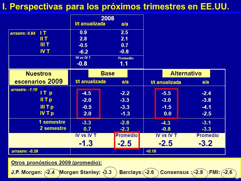 I. Perspectivas para los próximos trimestres en EE.UU. Nuestros escenarios 2009 t/t anualizada a/a arrastre: 0.84 I T 0.92.5 II T2.82.1 III T -0.50.7