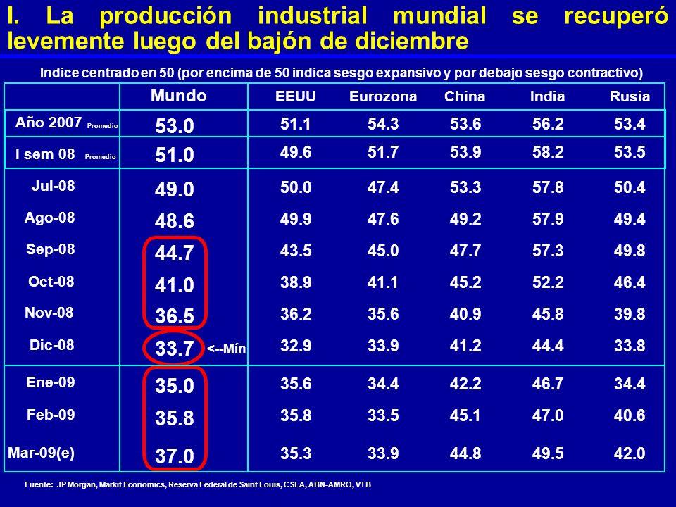 I. La producción industrial mundial se recuperó levemente luego del bajón de diciembre Mundo Año 2007 53.0 I sem 08 51.0 Jul-08 49.0 Ago-08 48.6 Sep-0