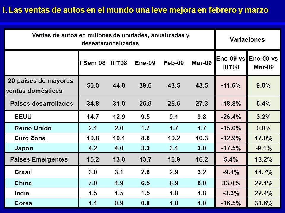 I. Las ventas de autos en el mundo una leve mejora en febrero y marzo I Sem 08IIIT08Ene-09Feb-09Mar-09 Ene-09 vs IIIT08 Ene-09 vs Mar-09 20 países de