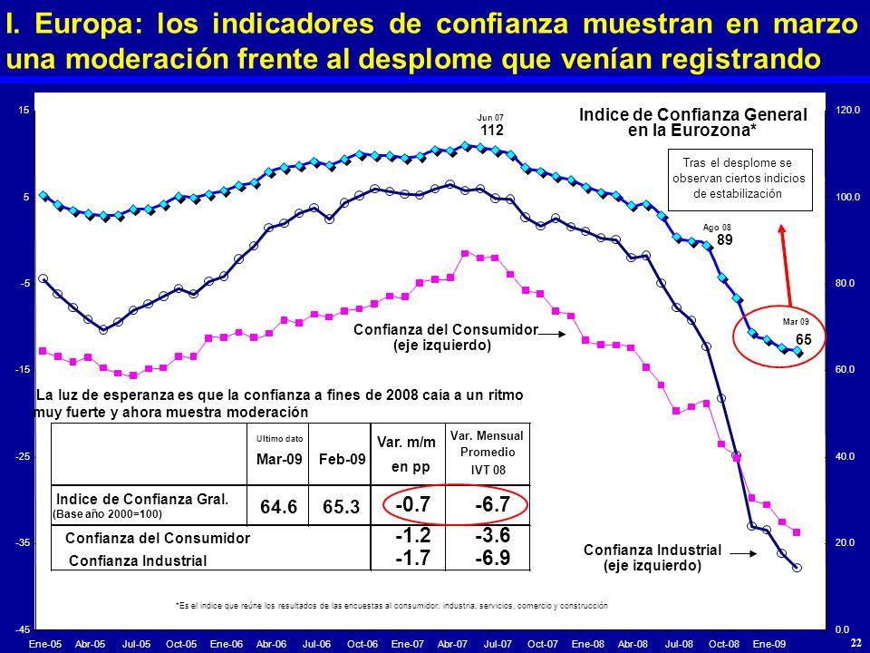 I. Europa: los indicadores de confianza muestran en marzo una moderación frente al desplome que venían registrando Jun 07 112 Ago 08 89 Mar 09 65 -45
