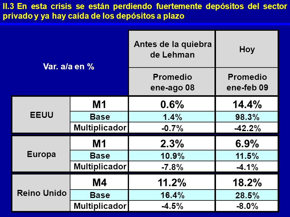 II.3 En esta crisis se están perdiendo fuertemente depósitos del sector privado y ya hay caída de los depósitos a plazo