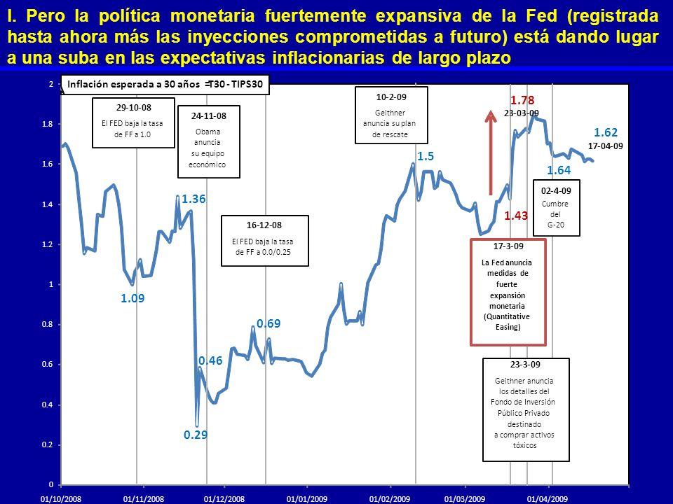 l. Pero la política monetaria fuertemente expansiva de la Fed (registrada hasta ahora más las inyecciones comprometidas a futuro) está dando lugar a u