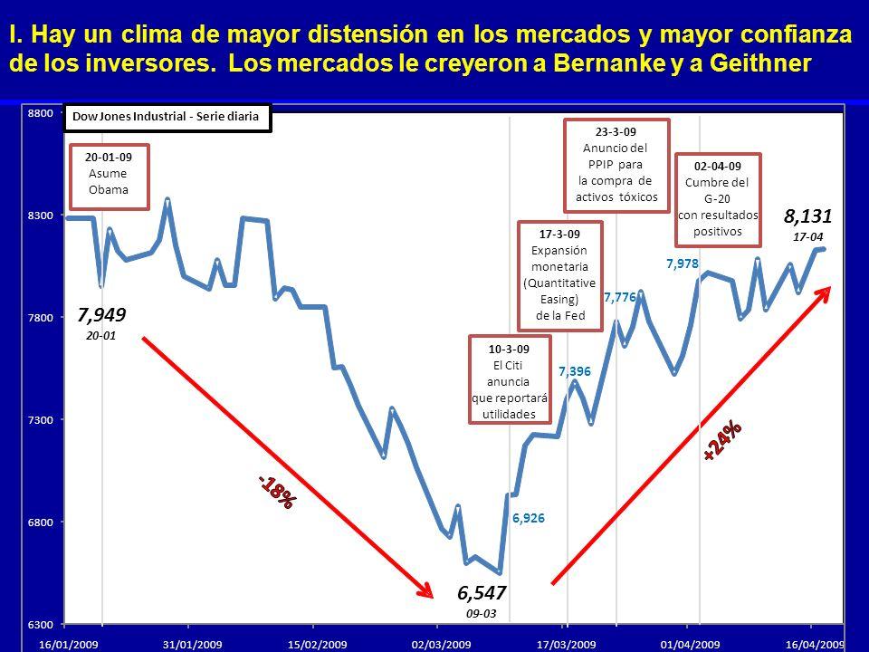 l. Hay un clima de mayor distensión en los mercados y mayor confianza de los inversores. Los mercados le creyeron a Bernanke y a Geithner 6300 6800 73