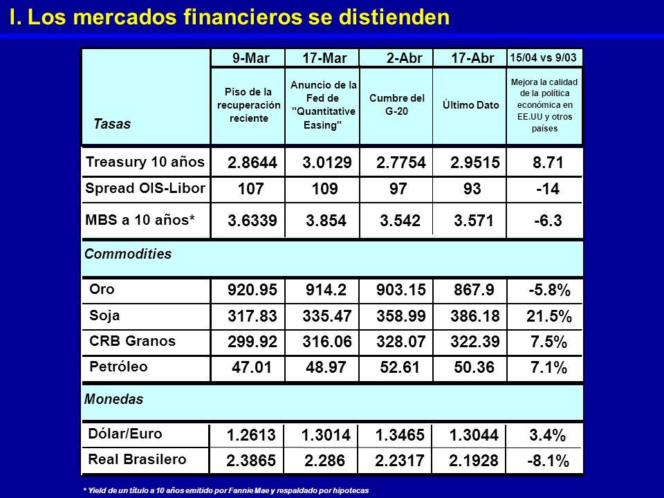 l. Los mercados financieros se distienden * Yield de un título a 10 años emitido por Fannie Mae y respaldado por hipotecas 9-Mar17-Mar2-Abr17-Abr 15/0