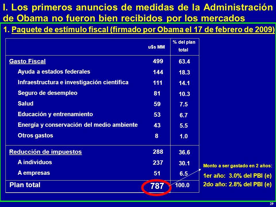 I. Los primeros anuncios de medidas de la Administración de Obama no fueron bien recibidos por los mercados 1. Paquete de estímulo fiscal (firmado por