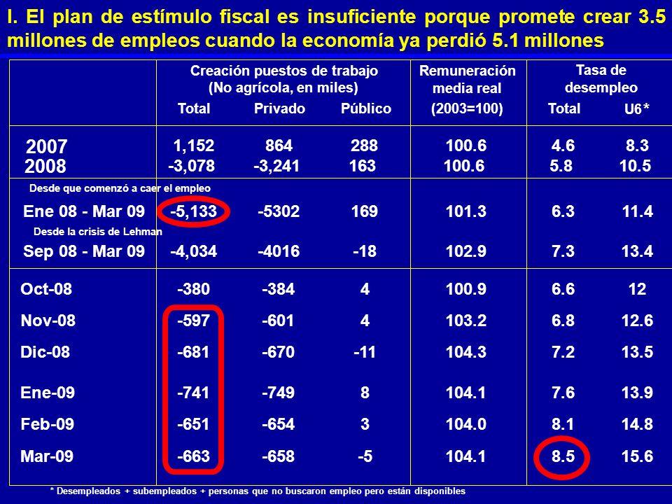 I. El plan de estímulo fiscal es insuficiente porque promete crear 3.5 millones de empleos cuando la economía ya perdió 5.1 millones Remuneración medi