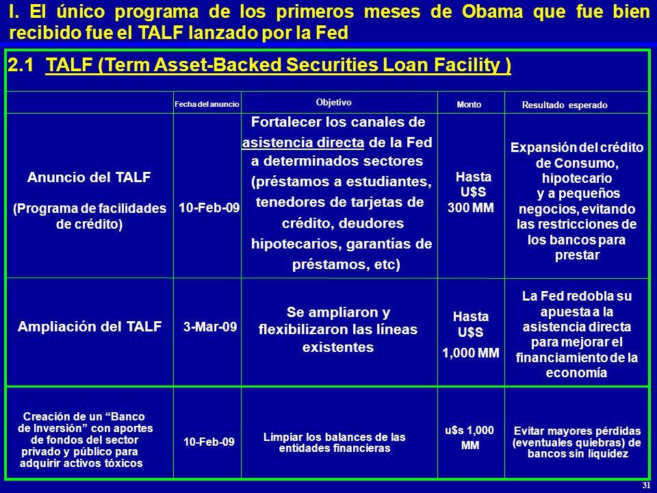 2.1 TALF (Term Asset-Backed Securities Loan Facility ) Fecha del anuncio Objetivo Monto Resultado esperado 10-Feb-09 Hasta 300 MM u$s 1,000 MM Anuncio