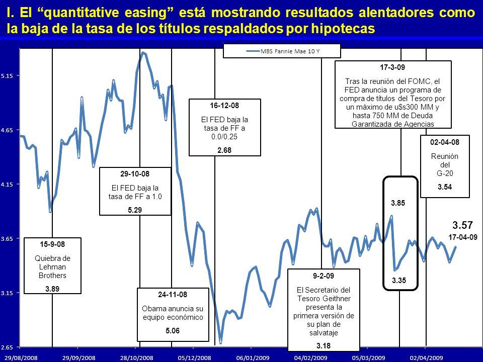 l. El quantitative easing está mostrando resultados alentadores como la baja de la tasa de los títulos respaldados por hipotecas