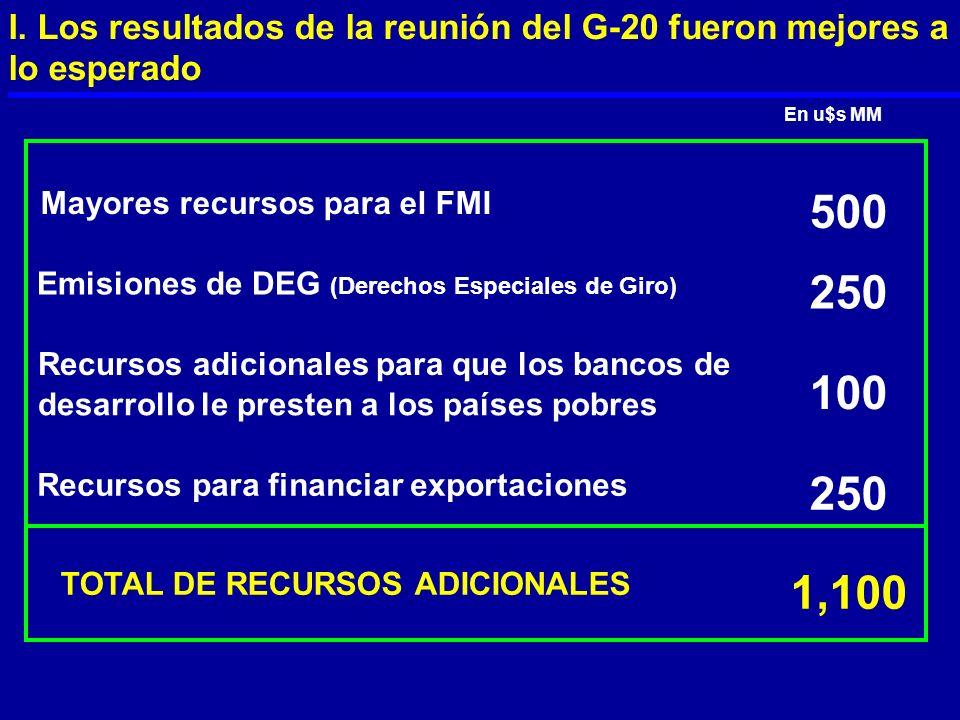 Mayores recursos para el FMI 500 Emisiones de DEG (Derechos Especiales de Giro) 250 Recursos adicionales para que los bancos de desarrollo le presten