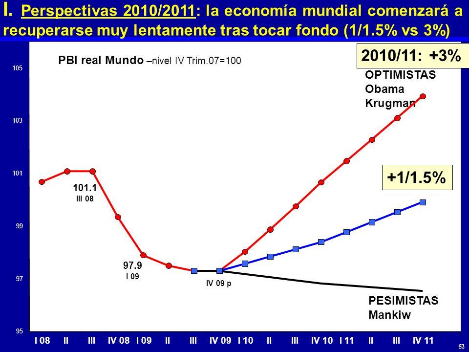 OPTIMISTAS Obama Krugman PESIMISTAS Mankiw +1/1.5% IV 09 p PBI real Mundo –nivel IV Trim.07=100 97.9 I 09 101.1 III 08 95 97 99 101 103 105 I 08IIIIII