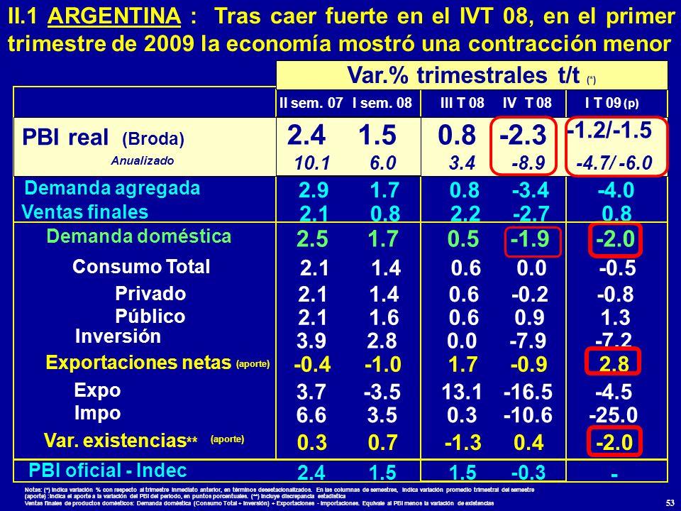 Notas: (*) indica variación % con respecto al trimestre inmediato anterior, en términos desestacionalizados. En las columnas de semestres, indica vari