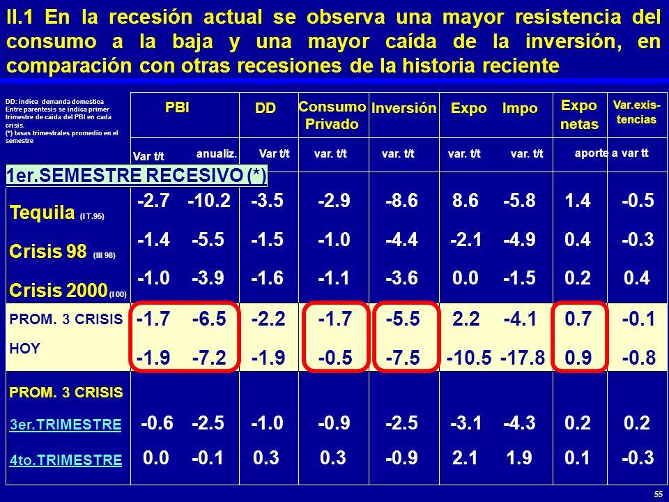 II.1 En la recesión actual se observa una mayor resistencia del consumo a la baja y una mayor caída de la inversión, en comparación con otras recesion
