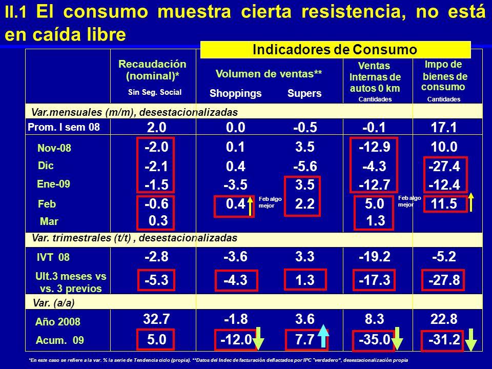 II.1 El consumo muestra cierta resistencia, no está en caída libre Sin Seg. Social Var.mensuales (m/m), desestacionalizadas Prom. I sem 08 2.0 Var. tr