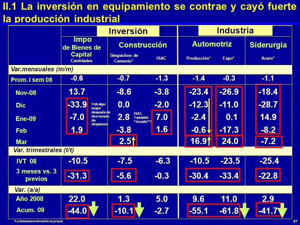 II.1 La inversión en equipamiento se contrae y cayó fuerte la producción industrial Cantidades Despachos de Cemento* ISACProducción*Expo*Acero* Automo