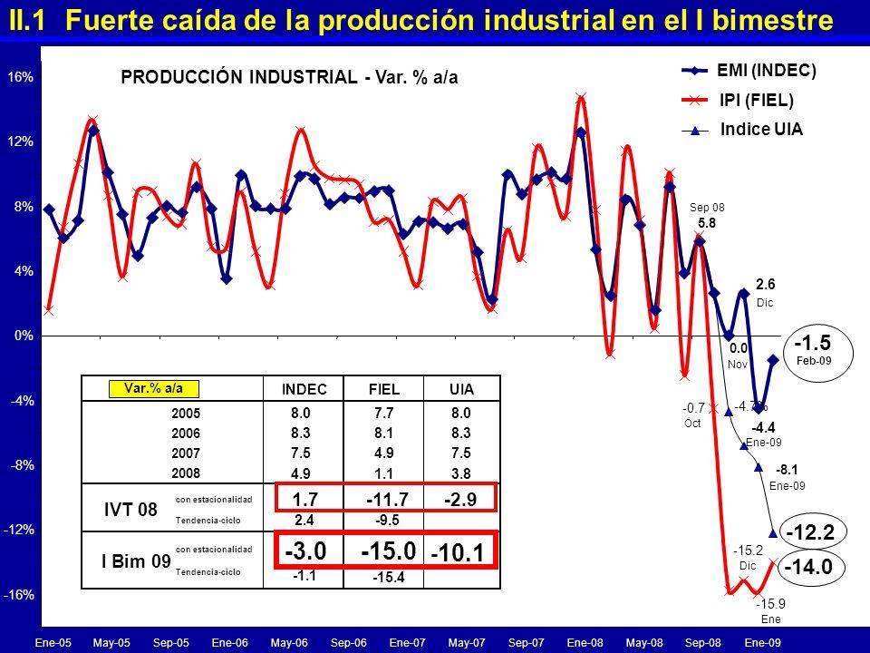 II.1 Fuerte caída de la producción industrial en el I bimestre Sep 08 5.8 0.0 Nov 2.6 Dic -4.4 Ene-09 -1.5 Feb-09 -0.7 Oct -15.9 Ene -15.2 Dic -14.0 -