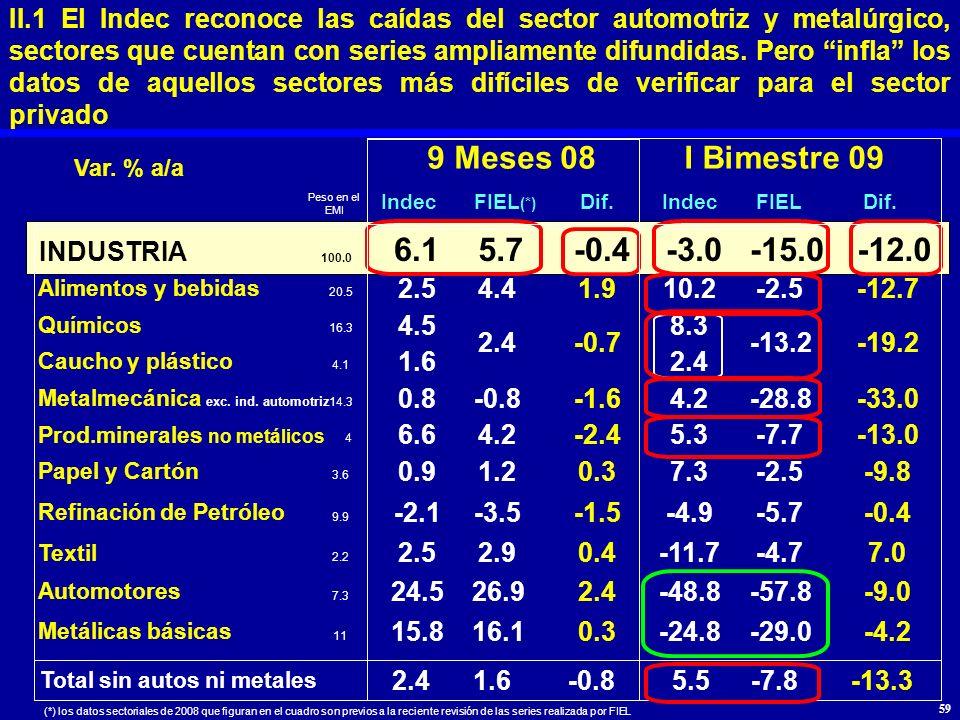 INDUSTRIA 100.0 6.15.7-0.4-3.0-15.0-12.0 I Bimestre 09 Dif. Peso en el EMI 9 Meses 08 IndecFIEL (*) IndecFIELDif. Var. % a/a II.1 El Indec reconoce la