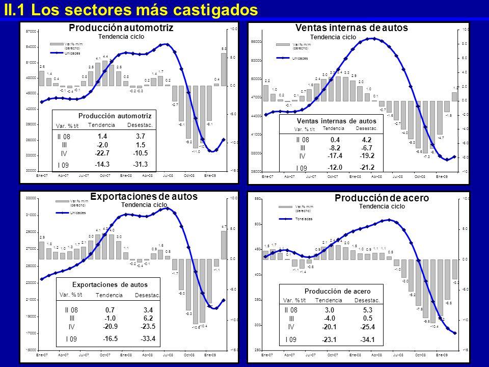 II.1 Los sectores más castigados 2.6 1.4 0.4 -0.1 -0.4 -0.1 0.8 2.5 4.1 4.4 3.7 2.5 0.8 -0.2 -0.3 0.2 1.4 1.7 0.2 -2.7 -6.1 -9.2 -11.0 -10.0 -6.1 0.4