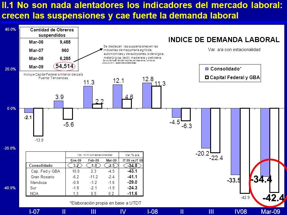 II.1 No son nada alentadores los indicadores del mercado laboral: crecen las suspensiones y cae fuerte la demanda laboral -2.1 3.9 11.3 12.1 12.8 -34.