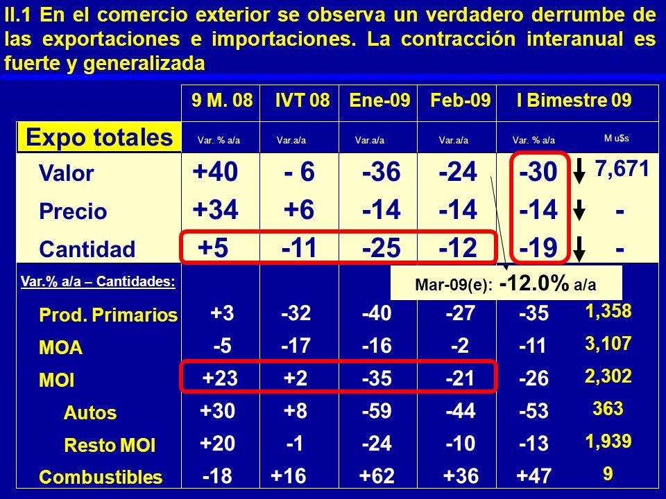 9 M. 08IVT 08Ene-09 Feb-09 I Bimestre 09 Expo totales Valor +40- 6-36-24-30 7,671 Precio +34+6-14 - Cantidad +5-11-25-12-19- Var. % a/a M u$s Var. % a