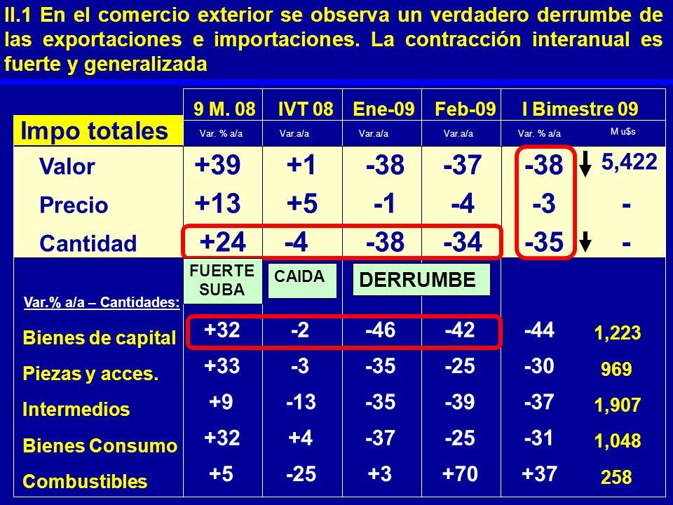 Bienes de capital +32-2-46-42-44 1,223 Piezas y acces. +33-3-35-25-30 969 Intermedios +9-13-35-39-37 1,907 Bienes Consumo +32+4-37-25-31 1,048 Combust