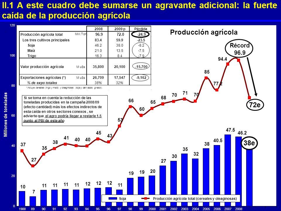 II.1 A este cuadro debe sumarse un agravante adicional: la fuerte caída de la producción agrícola 10 7 11 12 11 19 20 27 30 35 32 38 38e 40.5 47.5 46.