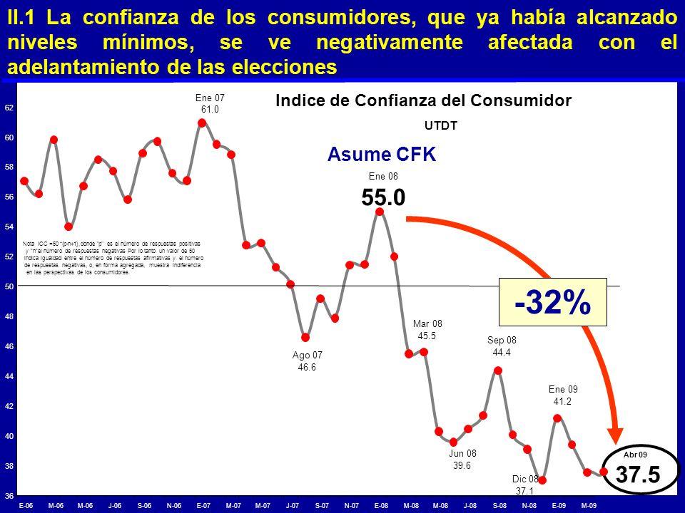 II.1 La confianza de los consumidores, que ya había alcanzado niveles mínimos, se ve negativamente afectada con el adelantamiento de las elecciones Se