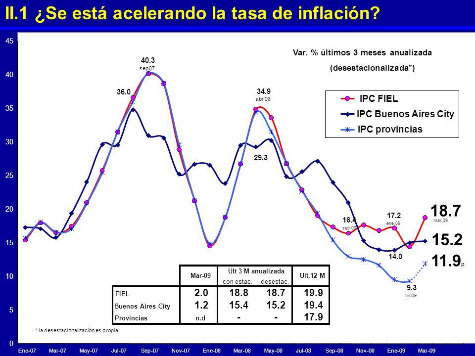 II.1 ¿Se está acelerando la tasa de inflación? 17.2 ene.09 16.4 sep.08 18.7 mar.09 34.9 abr 08 14.0 15.2 29.3 40.3 sep07 36.0 9.3 feb09 0 5 10 15 20 2