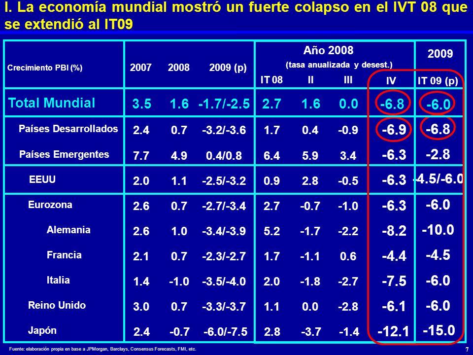 Fuente: elaboración propia en base a JPMorgan, Barclays, Consensus Forecasts, FMI, etc. Año 2008 2009 IT 08IIIII IV IT 09 (p) Total Mundial 3.51.6-1.7