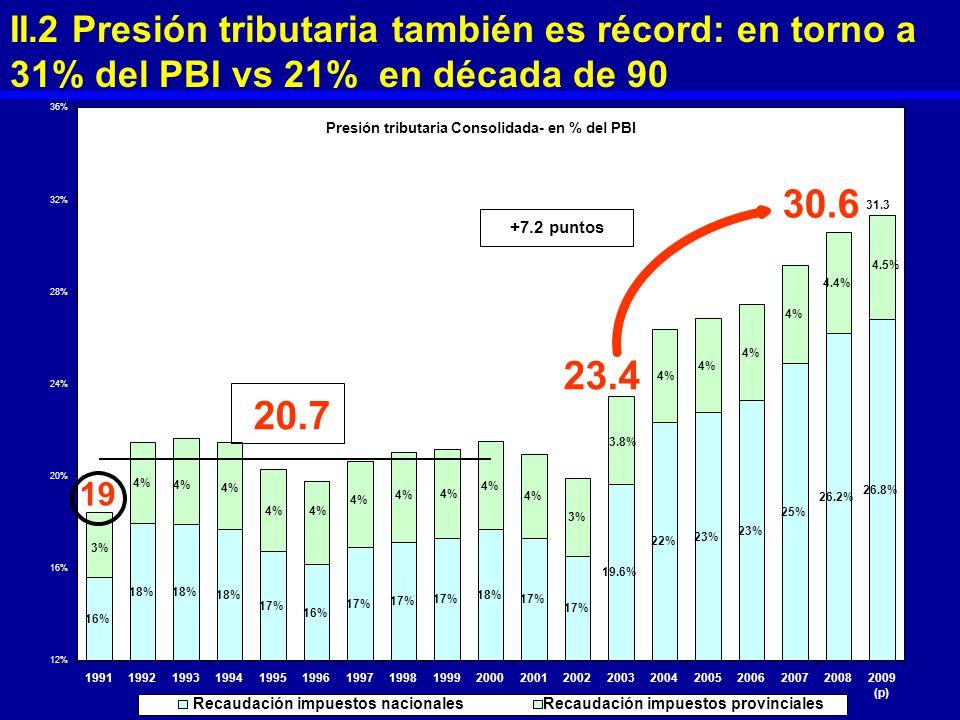 II.2 Presión tributaria también es récord: en torno a 31% del PBI vs 21% en década de 90 16% 18% 17% 16% 17% 18% 17% 22% 23% 25% 4% 26.8% 18% 26.2% 19