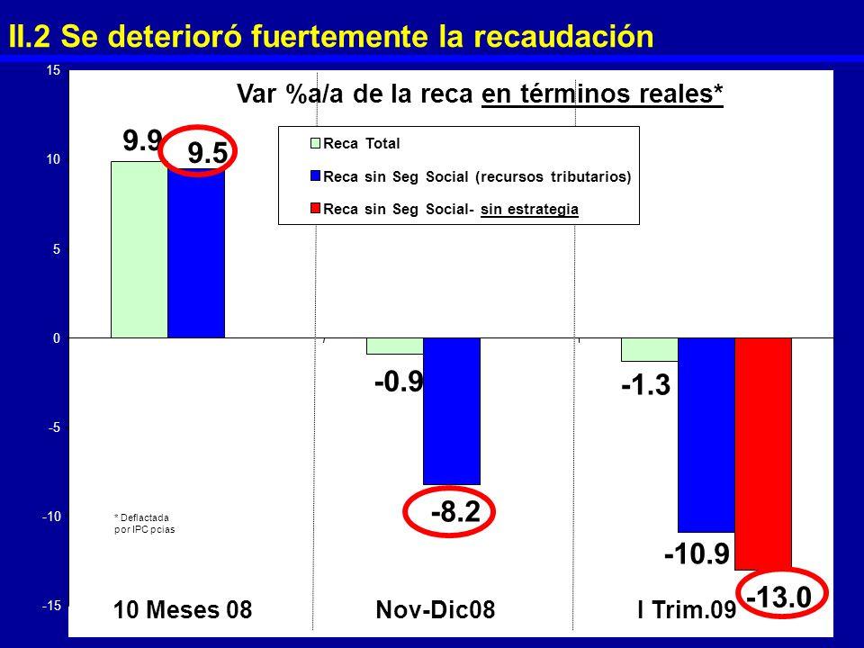 9.9 -0.9 -8.2 -10.9 -13.0 -1.3 9.5 -15 -10 -5 0 5 10 15 10 Meses 08Nov-Dic08I Trim.09 Reca Total Reca sin Seg Social (recursos tributarios) Reca sin S