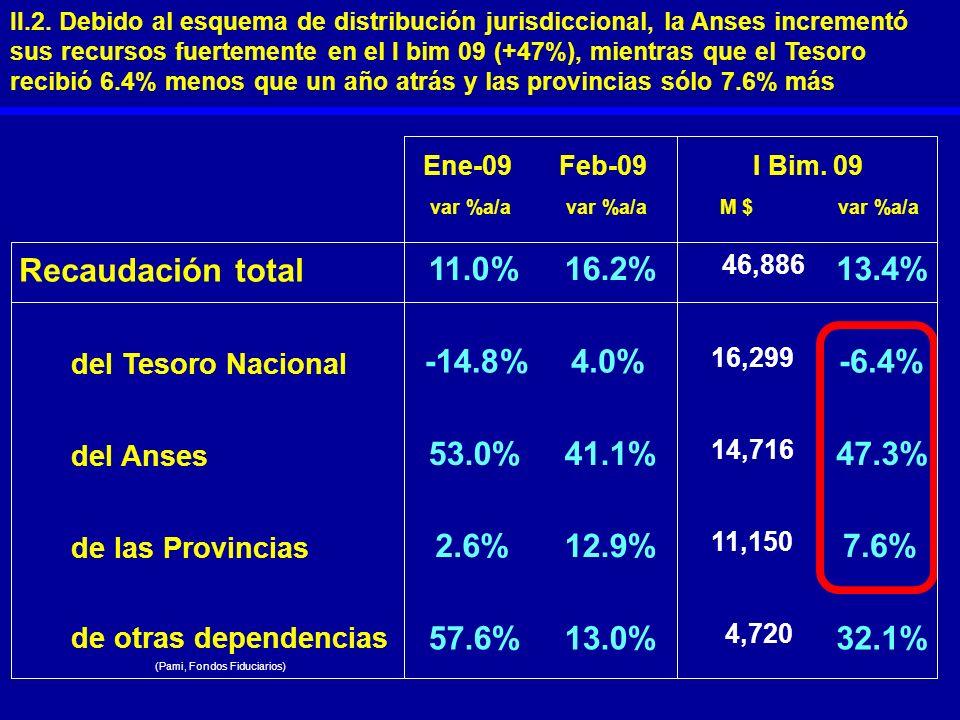 Ene-09Feb-09 var %a/a M $var %a/a Recaudación total 11.0%16.2% 46,886 13.4% del Tesoro Nacional -14.8%4.0% 16,299 -6.4% del Anses 53.0%41.1% 14,716 47