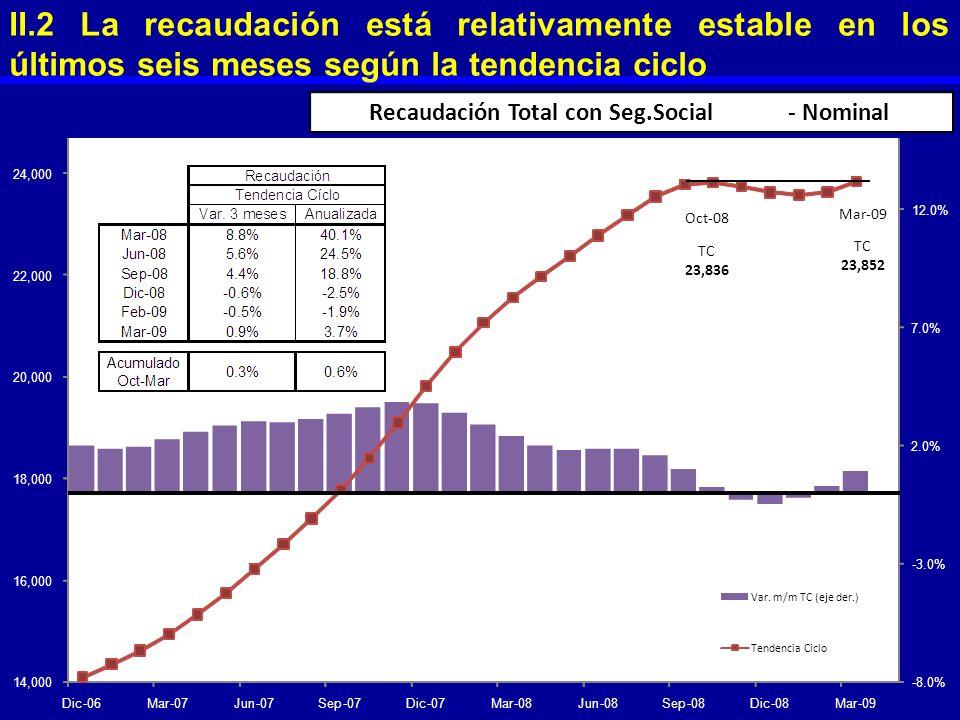 II.2 La recaudación está relativamente estable en los últimos seis meses según la tendencia ciclo -8.0% -3.0% 2.0% 7.0% 12.0% 14,000 16,000 18,000 20,