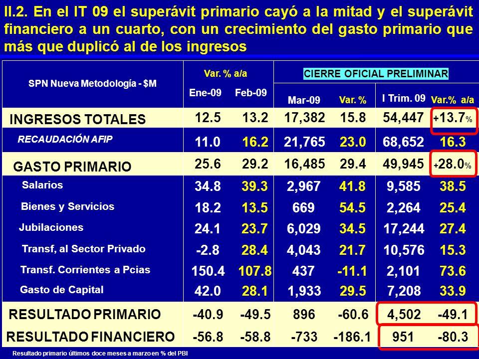 SPN Nueva Metodología - $M Ene-09 Var. % a/a Feb-09 Mar-09 Var. % I Trim. 09 Var.% a/a INGRESOS TOTALES 12.513.217,38215.854,447 + 13.7 % RECAUDACIÓN
