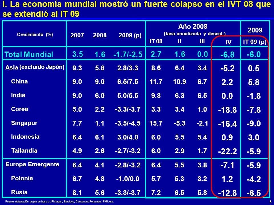 Fuente: elaboración propia en base a JPMorgan, Barclays, Consensus Forecasts, FMI, etc. I. La economía mundial mostró un fuerte colapso en el IVT 08 q