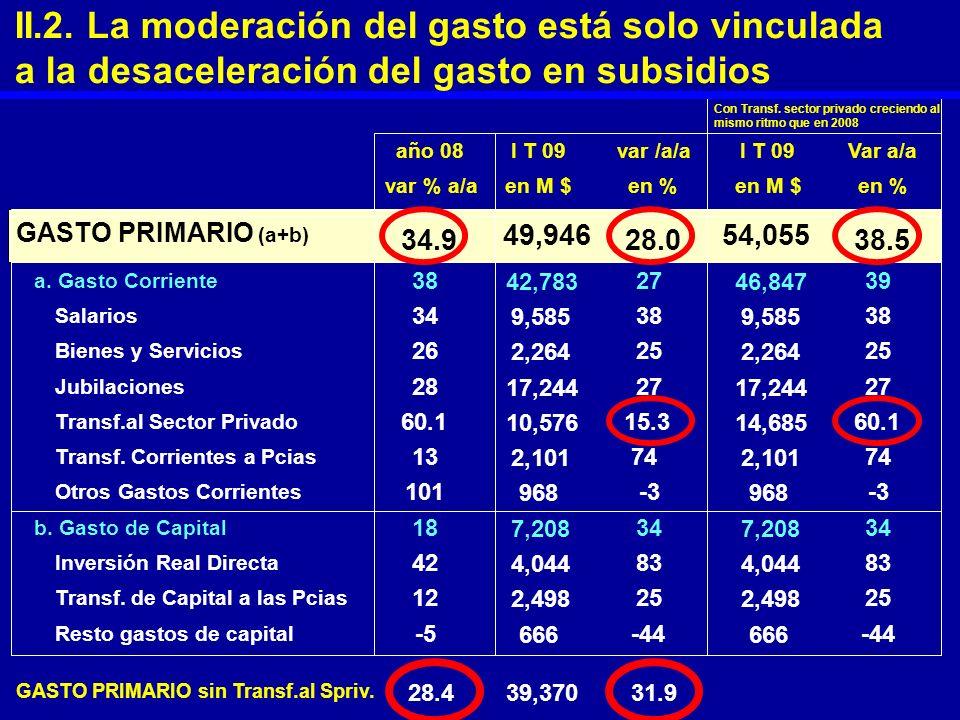 año 08I T 09var /a/aI T 09Var a/a var % a/aen M $en %en M $en % GASTO PRIMARIO (a+b) 34.9 49,946 28.0 54,055 38.5 a. Gasto Corriente 38 42,783 27 46,8
