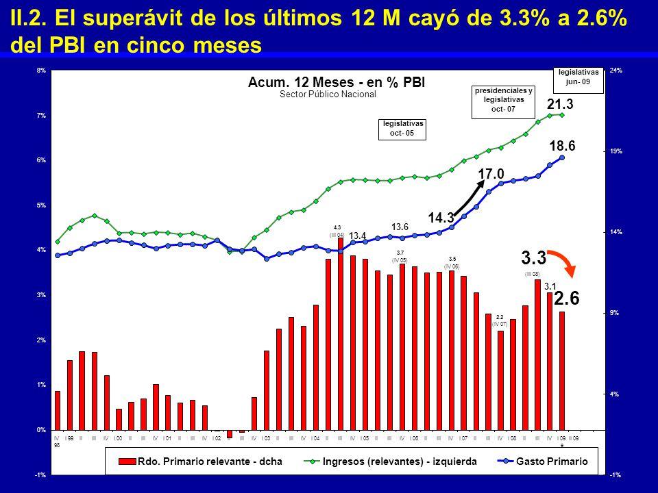 4.3 (III 04) 2.6 3.3 (III 08) 3.1 3.7 (IV 05) 2.2 (IV 07) 3.5 (IV 06) 21.3 13.4 18.6 14.3 17.0 13.6 -1% 0% 1% 2% 3% 4% 5% 6% 7% 8% IV 98 I 99IIIIIIVI