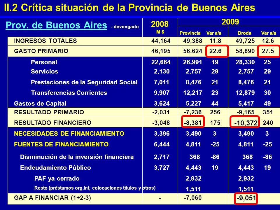Prov. de Buenos Aires - devengado 2008 ProvinciaVar a/aBrodaVar a/a INGRESOS TOTALES GASTO PRIMARIO Personal Servicios Prestaciones de la Seguridad So