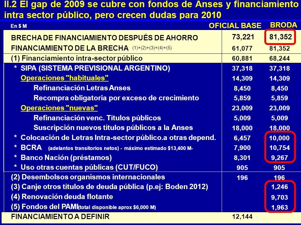 En $ M OFICIAL BASE BRODA BRECHA DE FINANCIAMIENTO DESPUÉS DE AHORRO 73,22181,352 FINANCIAMIENTO DE LA BRECHA (1)+(2)+(3)+(4)+(5) 61,07781,352 (1) Fin