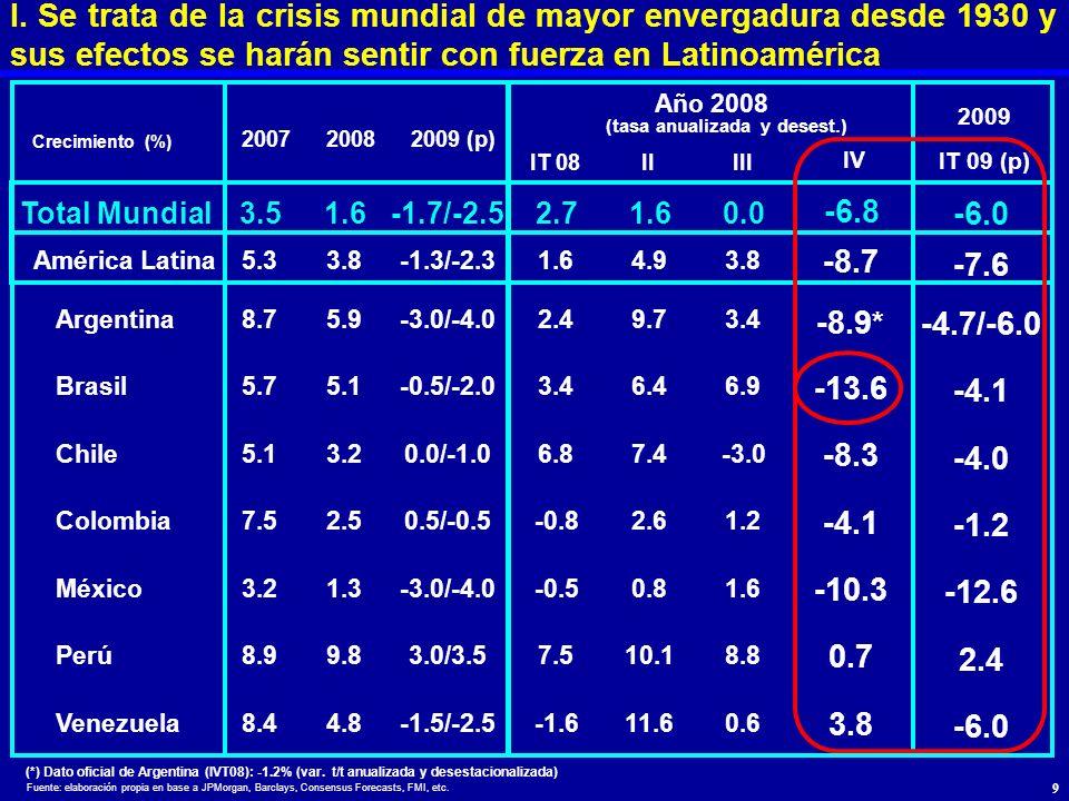 I. Se trata de la crisis mundial de mayor envergadura desde 1930 y sus efectos se harán sentir con fuerza en Latinoamérica 2009 IT 08IIIII IV IT 09 (p