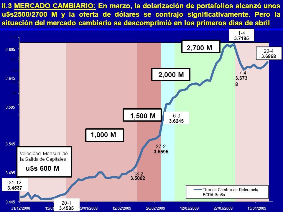 II.3 MERCADO CAMBIARIO: En marzo, la dolarización de portafolios alcanzó unos u$s2500/2700 M y la oferta de dólares se contrajo significativamente. Pe