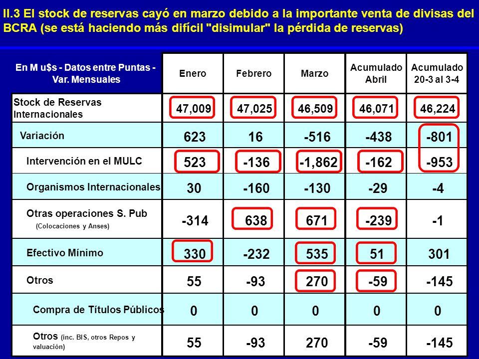 II.3 El stock de reservas cayó en marzo debido a la importante venta de divisas del BCRA (se está haciendo más difícil